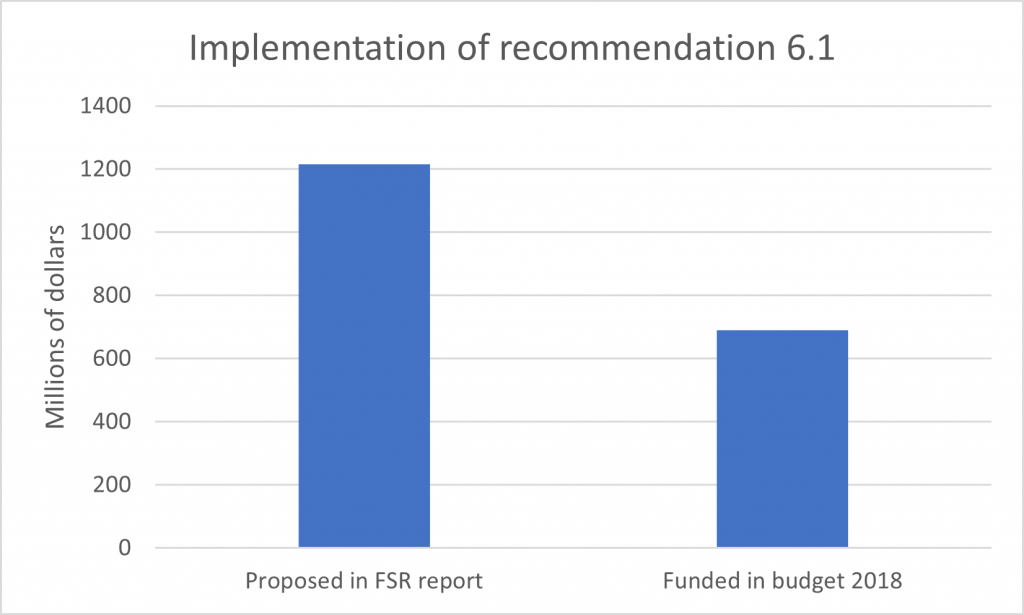 Fundamental science review recommendations - budget 2018