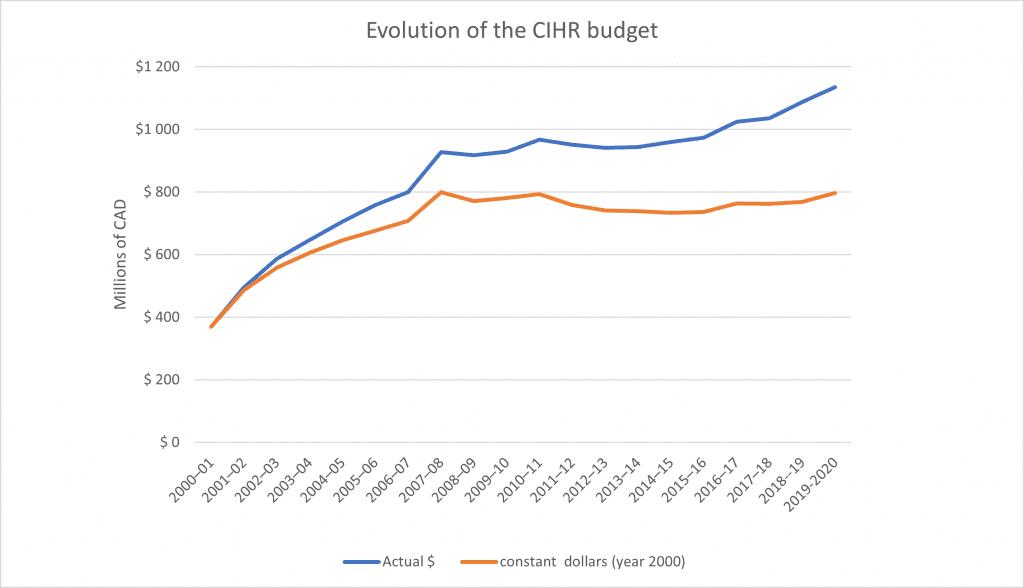 CIHR budget