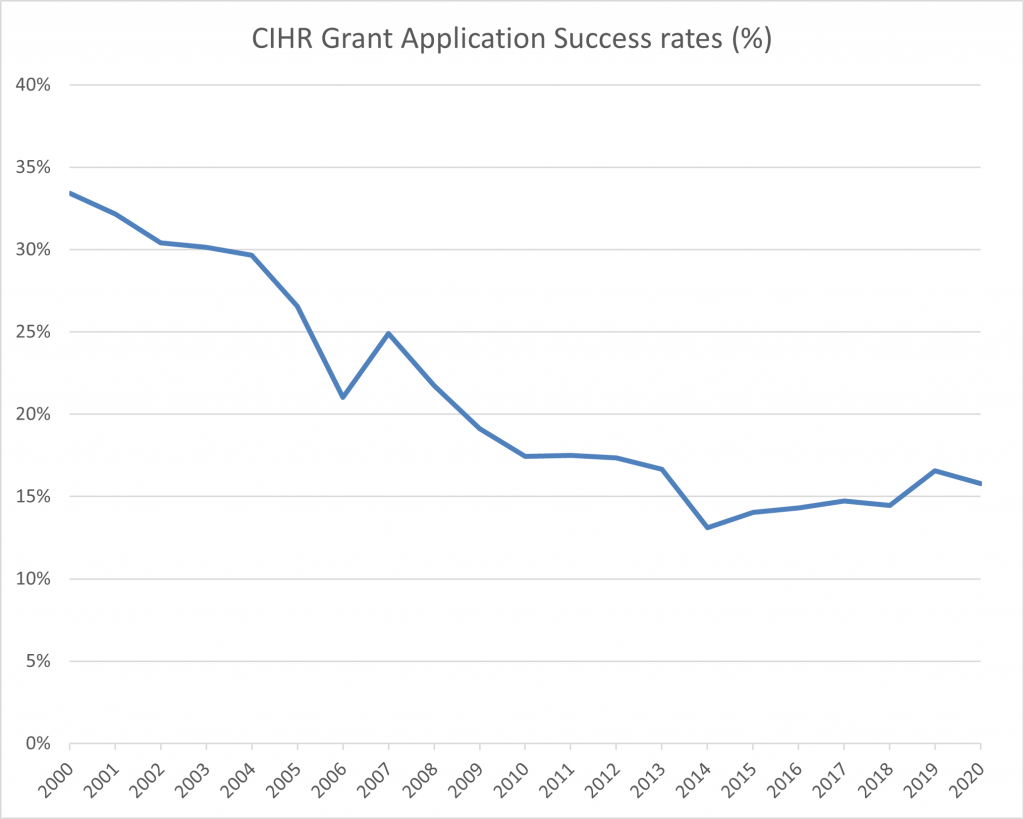 Cihr grant application success rates