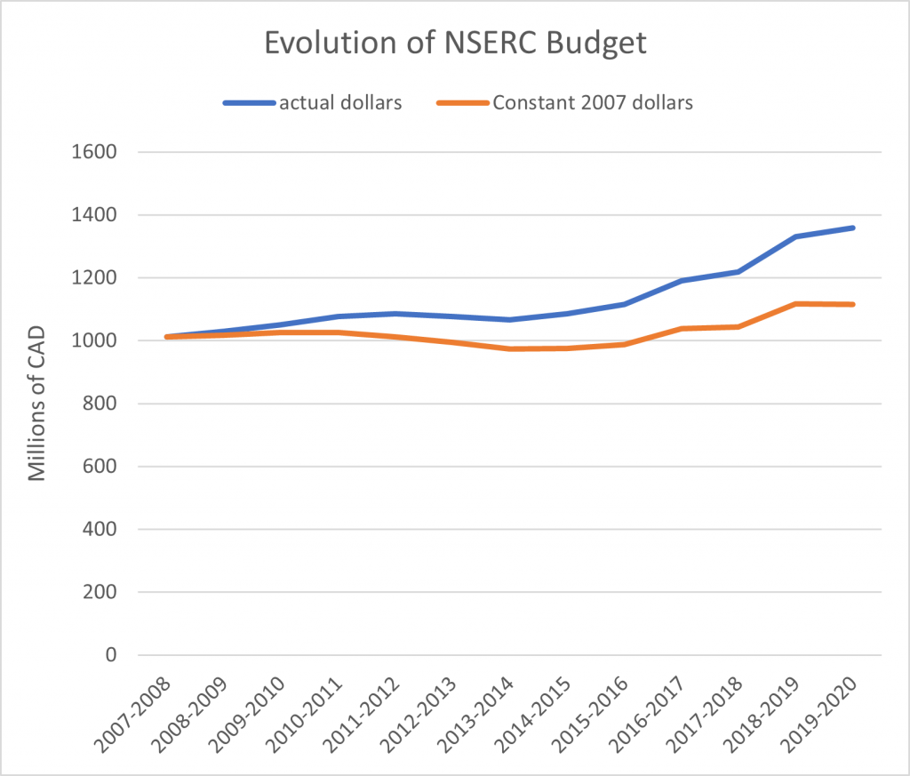 NSERC budget 2007-2020
